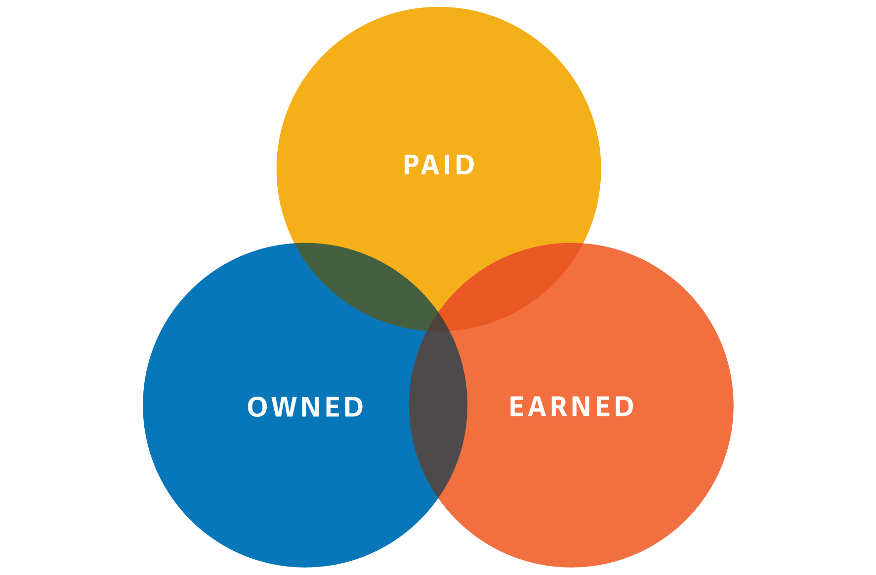 three circle diagram showing paid, owned, and earned media